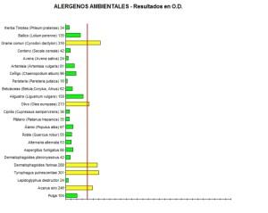 Resultados Pruebas de Alergia de Noa: positivo claro (indicado vacunar)  para valores superiores a 200.